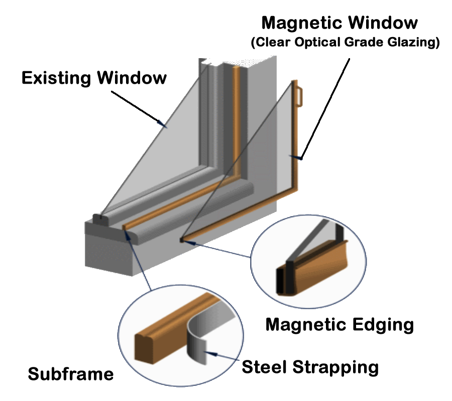 Inside Magnetite Windows